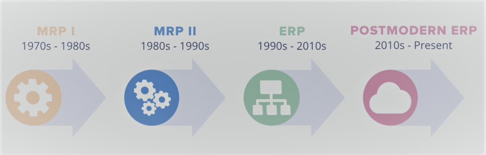 A Summary of the Evolution of the ERP Software